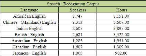 English Speech Databases Overview