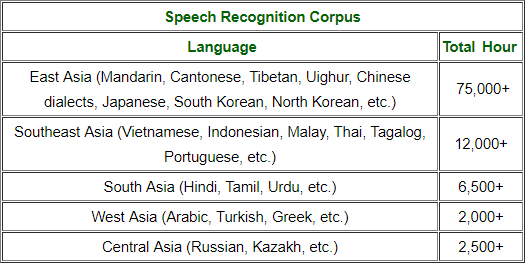 Asian Audio Databases Overview