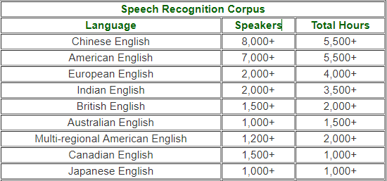 Accent English Databases Overview